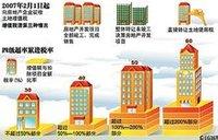 房地产开发成本