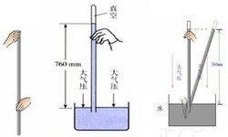气体压强与大气压强不同图片