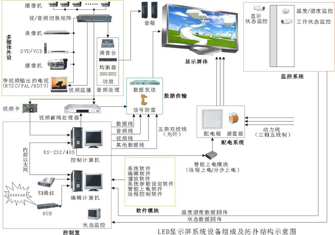 led显示屏工程不是简单的led显示屏设备安装,它包括很多方面,led显示