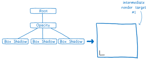 A 3-level tree with a root, then an opacity child, which has three box shadow children. Next to that is a render target with a box shadow corner