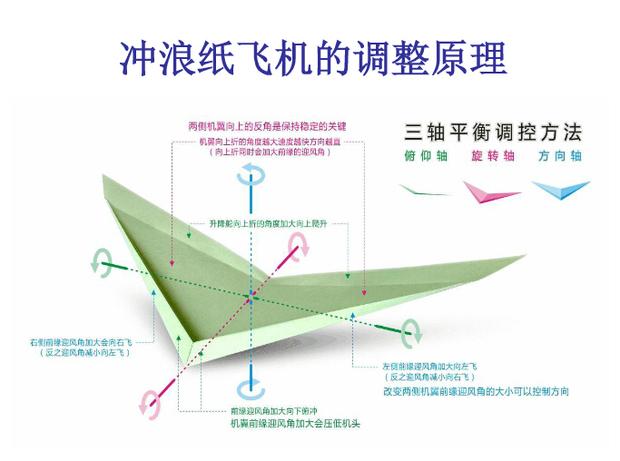 冲浪纸飞机如何做