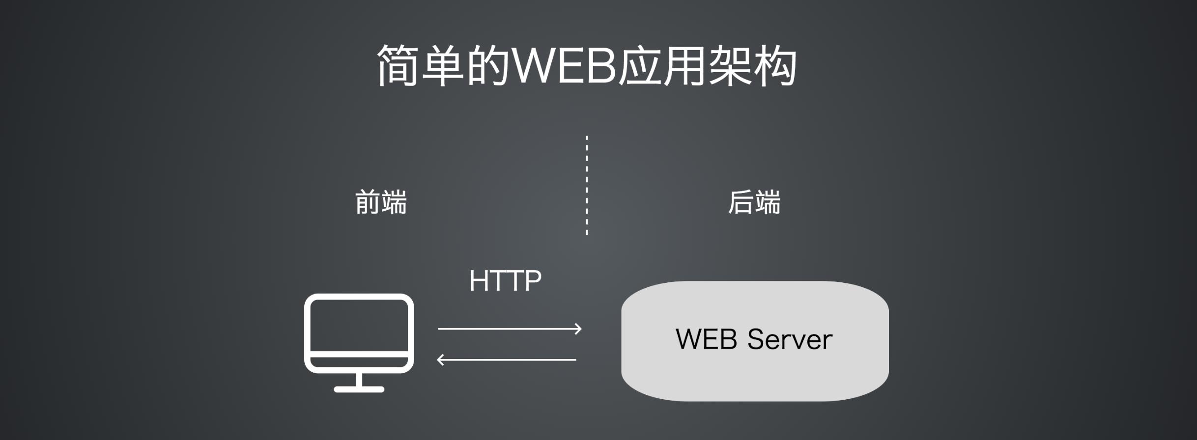 简单Web框架