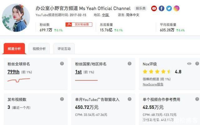 不敢信!中国网红外网爆火,年广告收入高达5508万