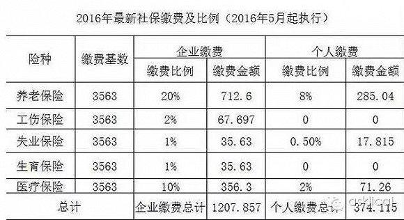 一次性补缴15年养老保险到底划算不划算? - 周公乐 - xinhua8848 的博客