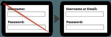 Best Practice #30 - Let Users Log In Via Username or Email