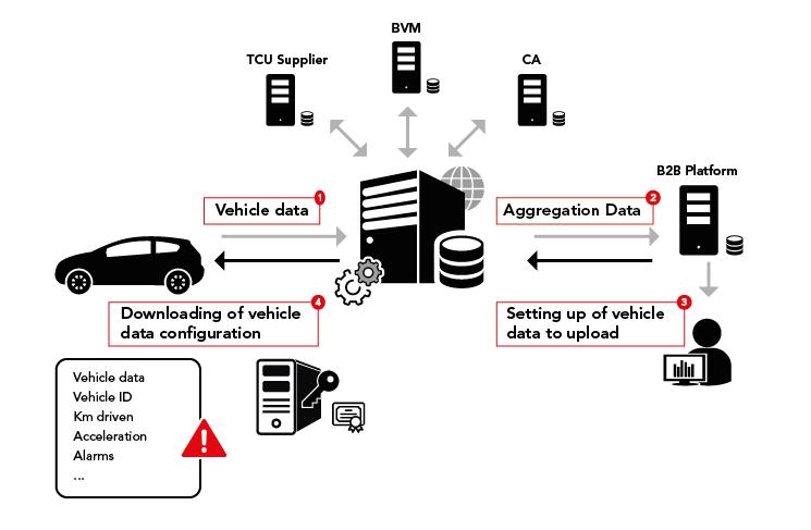 telematics_services