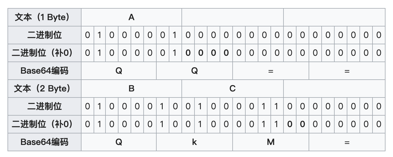 字符串\`A\`和\`BC\`的编码图解