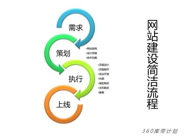 网站优化基础流程