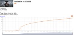 《对马岛之魂》发售17天玩家数达330万 增速减缓