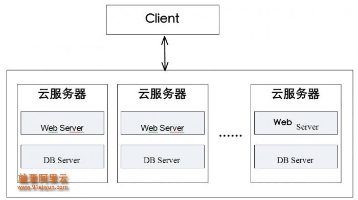 Step 1:打破Web Server和DB Server之间的紧耦合,分层部署。云服务器上只运行业务处理逻辑,并将这些云服务器加入负载均衡SLB的backend server列表,另购买RDS(也可自己在云服务器上搭建主从数据库)。RDS数据库的访问方式与SQL执行语句基本无需改变。部署示意图如下图所示。