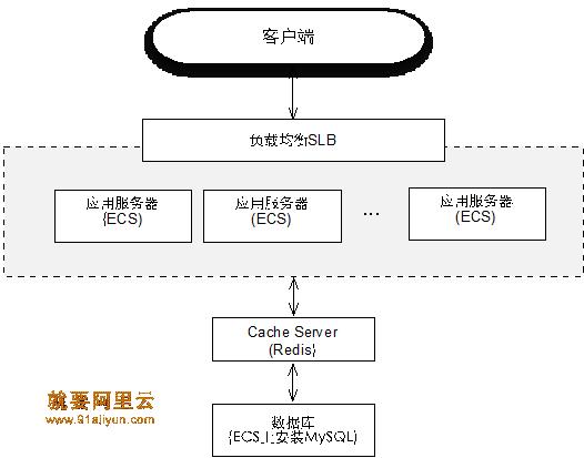 一个常见的应用架构如图1所示
