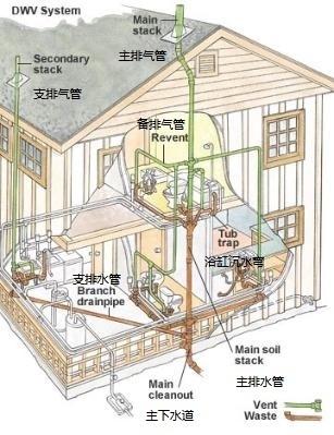 最近想装修别墅的排水系统