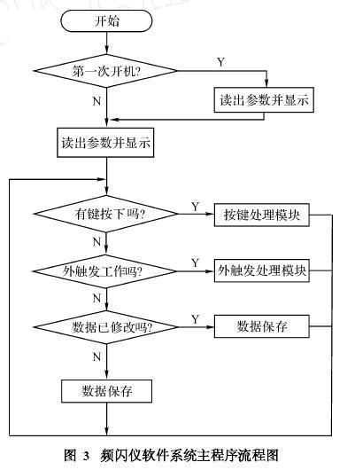图3是软件系统主程序流程图