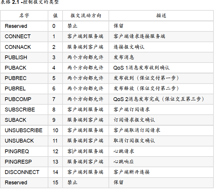 控制报文类型列表
