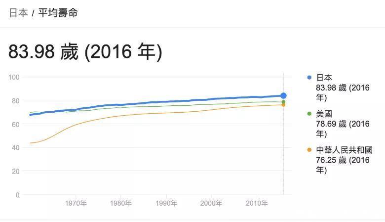 日本人均寿命世界第一的秘诀就藏在一日三餐里,国人该学习一下