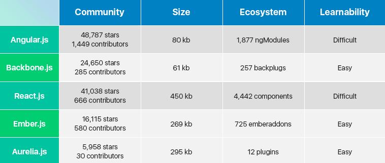 JavaScript Frameworks Comparison