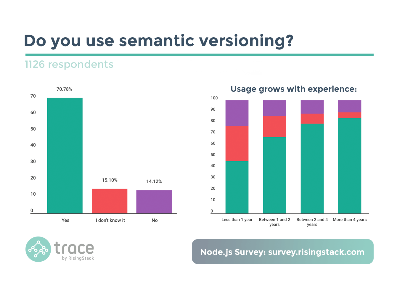 Node.js Best Practices for 2017 - Semantic versioning survey results
