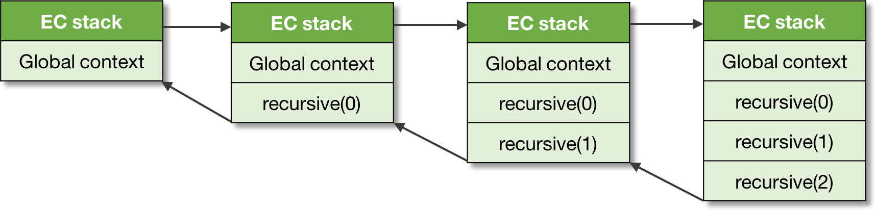Figure 5\. An execution context stack.