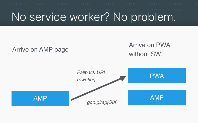 From Google's Advanced Mobile Pages (AMP) to progressive web apps
