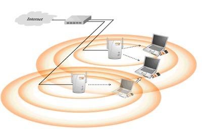 思佳科技 别墅,公司,商铺,个人 无线覆盖  无线网络其带宽和有线几乎