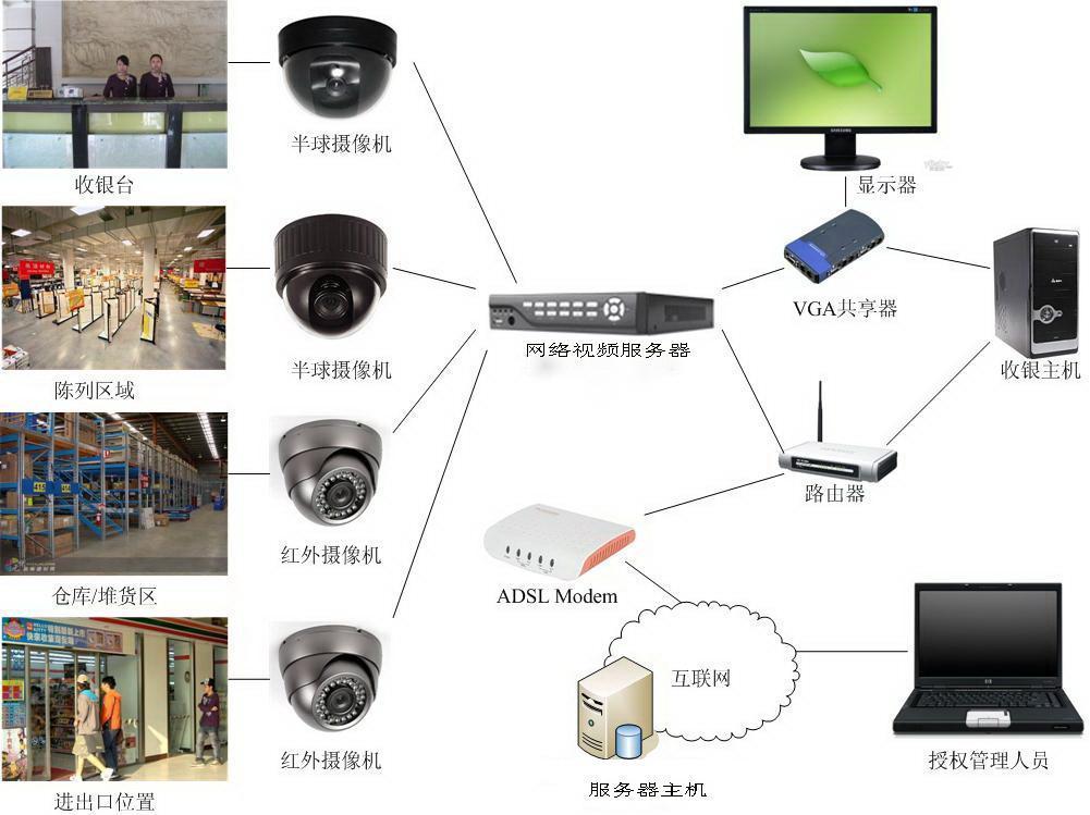 企事业单位安防监控 家庭手机监控系统安装