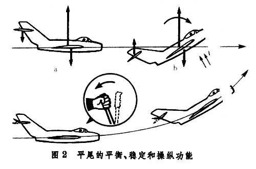 水平尾翼,简称平尾,是飞机纵向平衡