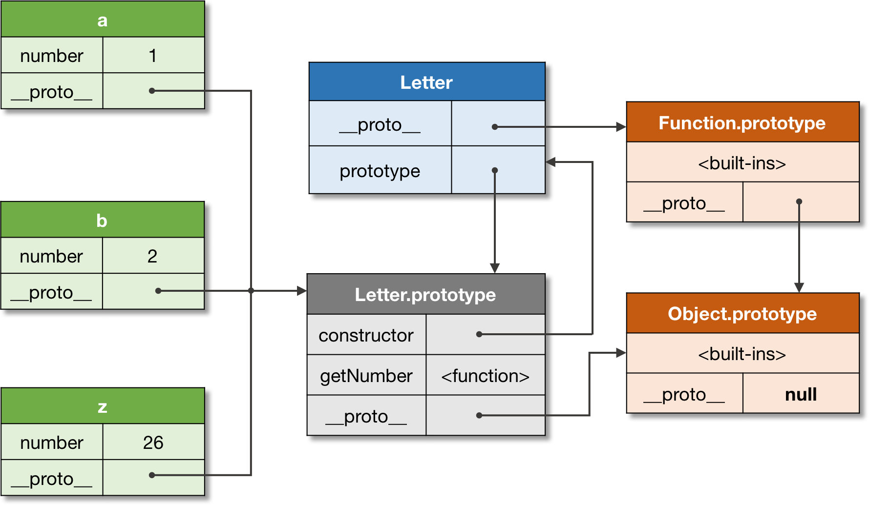 Figure 4\. A constructor and objects relationship.