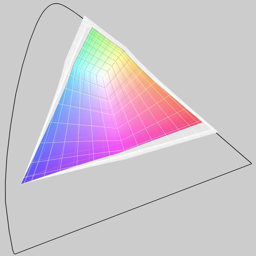 sRGB P3 gamut comparison