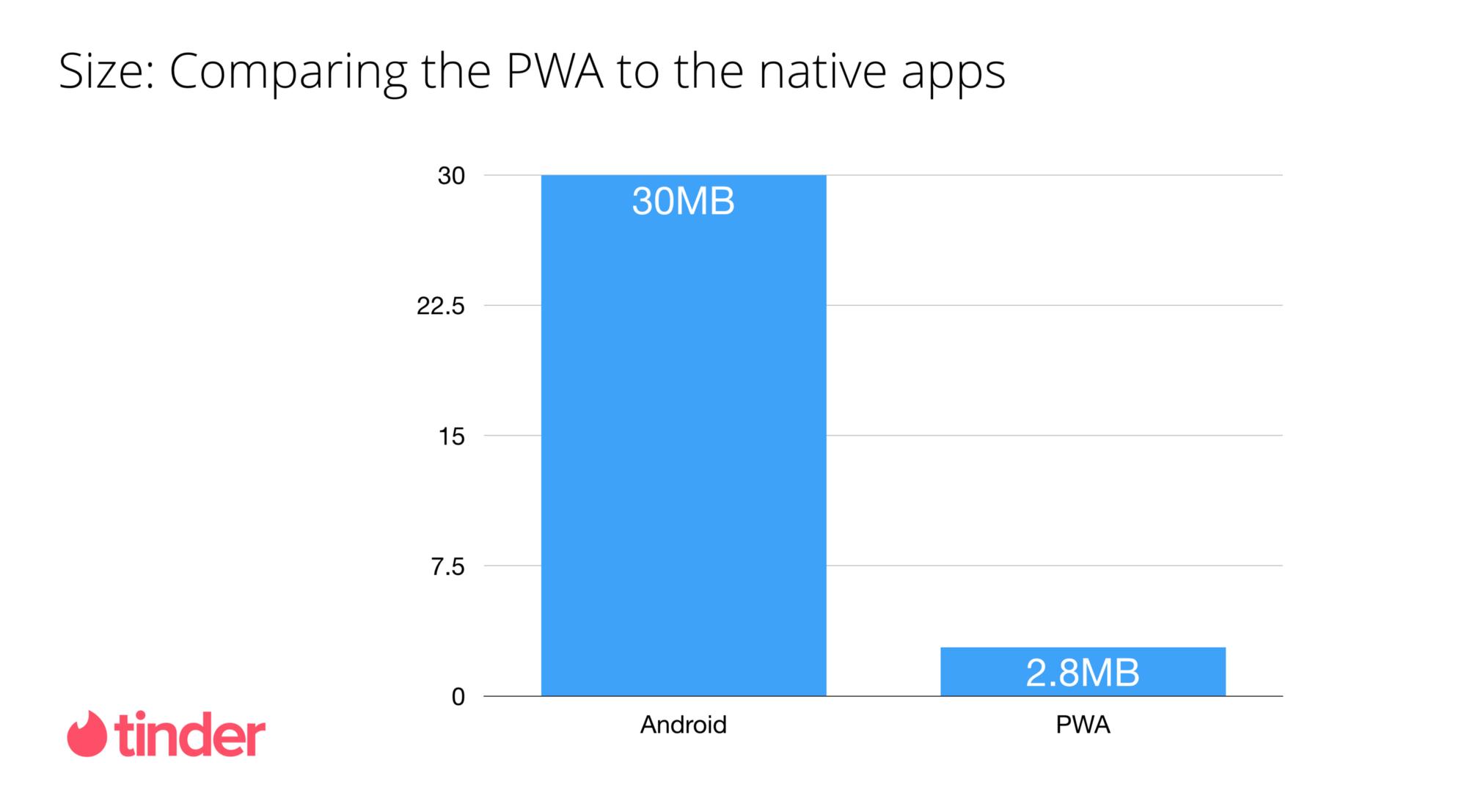 A Tinder Progressive Web App Performance Case Study - 众成翻译