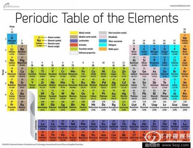 化学家族又添新成员发现四种新元素即将命名