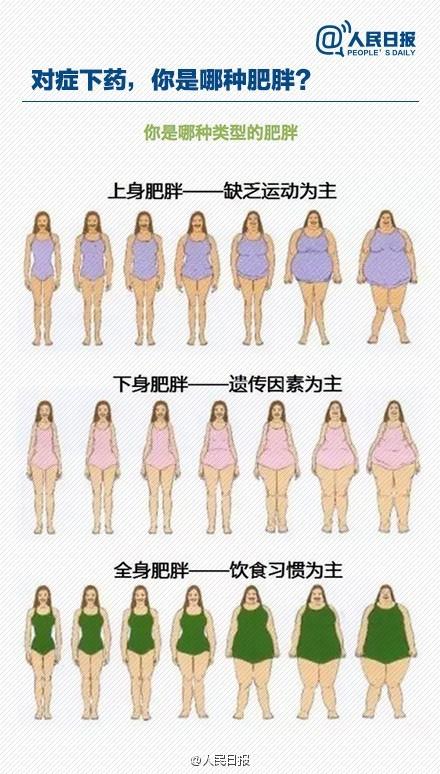 【健康百科】几张图让你明白为什么你瘦不下来 - 松柏林光 - 松柏林光的博客