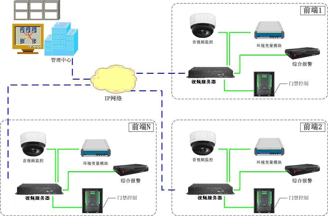 海康威视视频监控系统