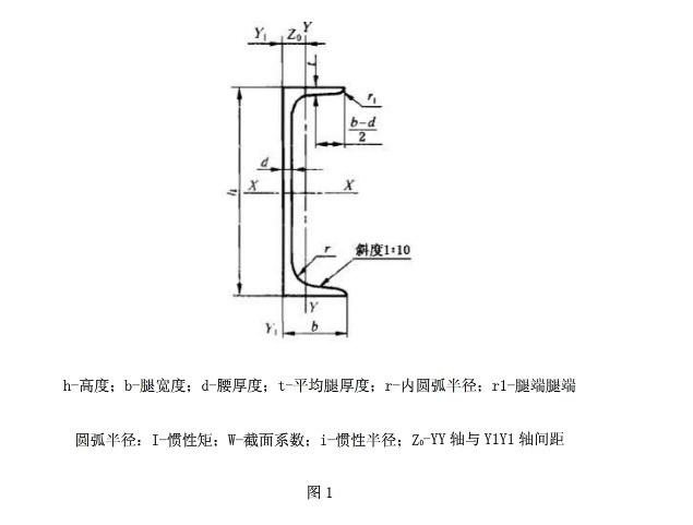 槽钢分普通槽钢和轻型槽钢。热轧普通槽钢的规格为5-40#。   经供需双方协议供应的热轧变通槽钢规格为6.5-30#。   槽钢主要用于建筑结构、车辆制造和其它工业结构,槽钢还常常和工字钢配合使用。   槽钢按形状又可分为4种:冷弯等边槽钢、冷弯不等边槽钢、冷弯内卷边槽钢、冷弯外卷边槽钢   依照钢结构的理论来说,应该是槽钢翼板受力,就是说槽钢应该立着,而不是趴着。