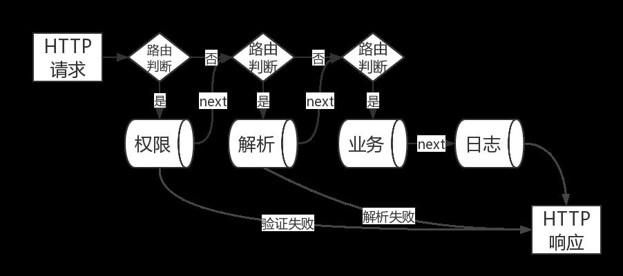 express 中间件模式