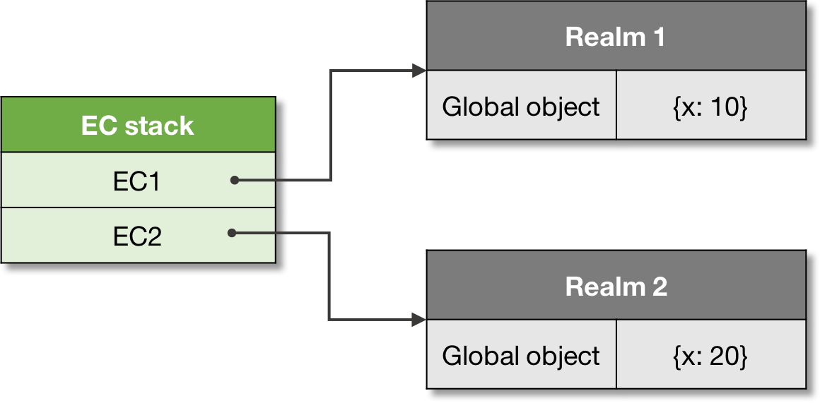 Figure 10\. A context and realm association.