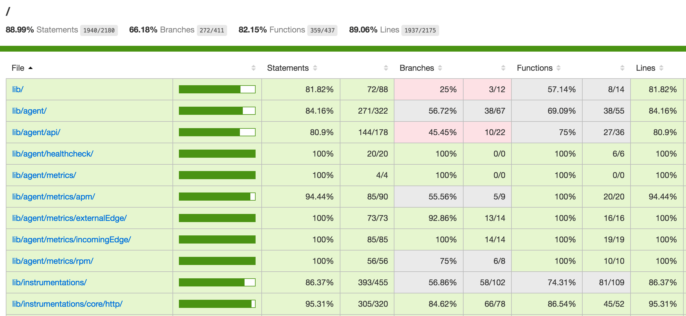 Node.js Unit Testing Code Coverage