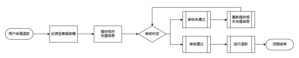 退款流程图