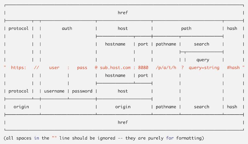 URL-parsing-protocol