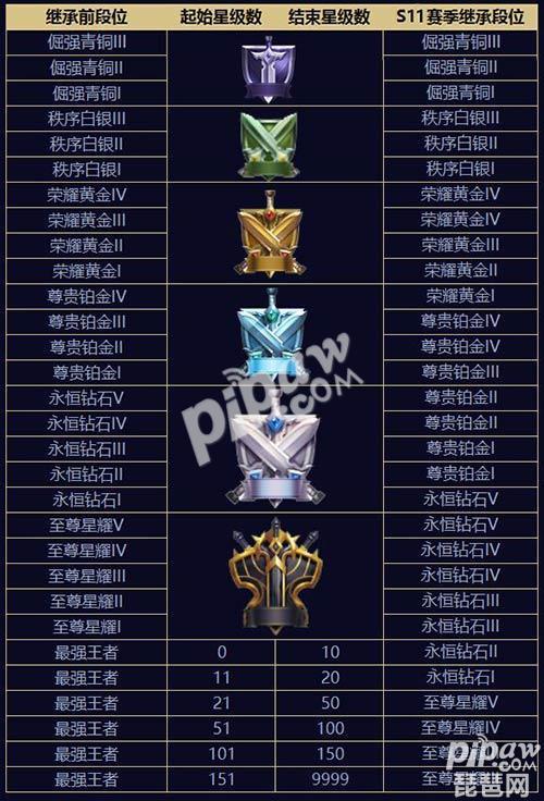 王者荣耀s11赛季段位图片