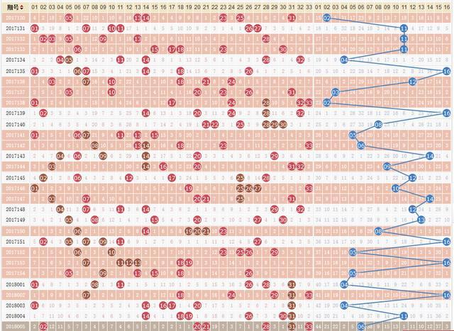 这四个双色球号码规律特别奇怪 我们统计30期发现这并不是巧合!