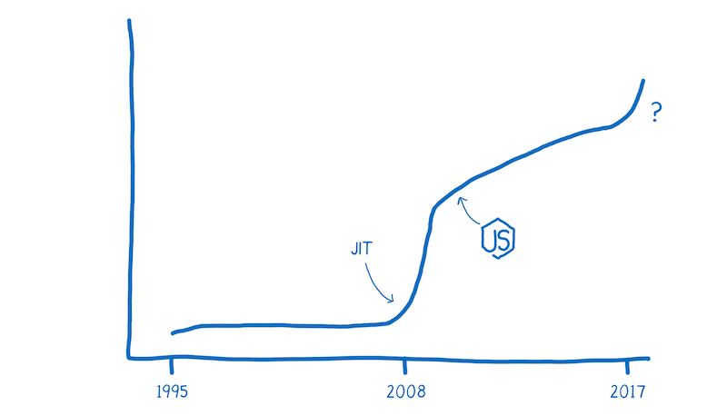 JavaScript speed inflection point