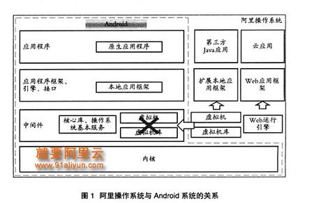 阿里云操作系统与谷歌Android争端深度分析