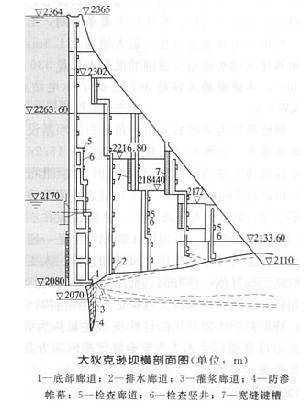 大狄克逊坝横剖面图