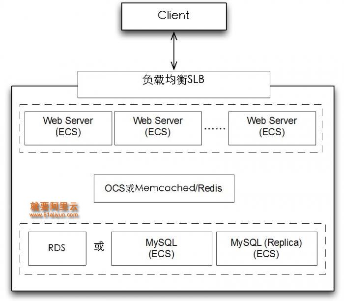Step 3:当业务量增大时,只需在前端新增云服务器并加到SLB的backend server列表中即可,RDS和OCS也可动态升级扩展。当数据量有1TB左右时,可以考虑通过分库分表的方式支持更大规模的数据。