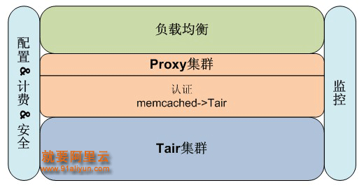 OCS是通过在Tair系统上封装memcached协议而成。以一次访问为例:首先云服务器发起memcached请求到OCS,其次负载均衡(LVS)到某台memcached的代理服务器(Proxy)上,再次Proxy把memcached请求转换为Tair请求,最后由Tair集群完成实际的高速存取功能