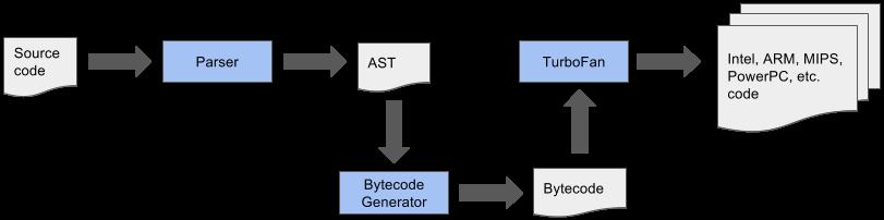 Node.js Version 8 - V8 new pipeline