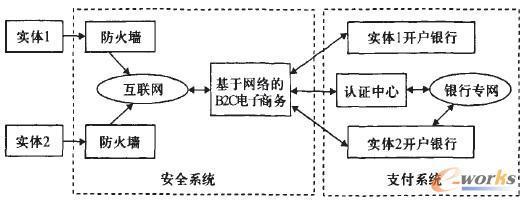 网格技术及其在b2c电子商务中的应用
