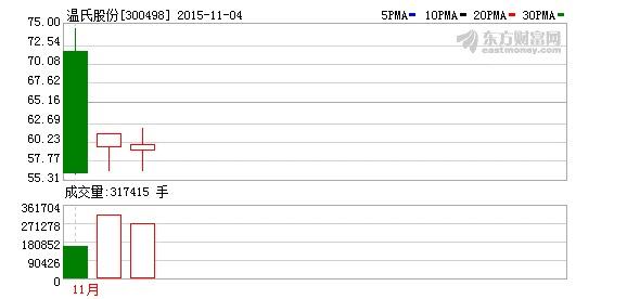 温氏股份今日超大单流出排名第2名(11-04)