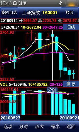 《 中信证券 》截图欣赏