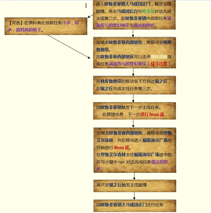 豆丁主线流程图.png